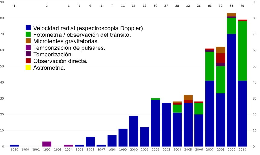 Deteccin de exoplanetas entre 1989 y octubre de 2010, con detalle de la tcnica empleada.