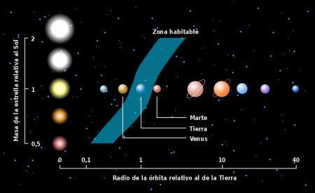 Zona de habitabilitad, segn distintos tamaos de estrellas, comparada con nuestro sistema solar.