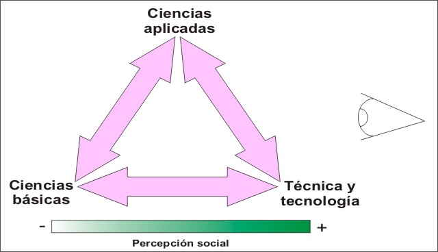 El problema de la percepcin social de las ciencias puras, aplicadas y tecnologas.