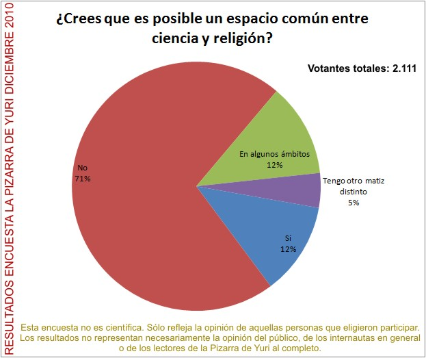 Resultados encuesta diciembre 2010: Crees que es posible un espacio comn entre ciencia y religin?