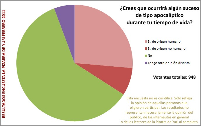 Resultados encuesta febrero 2011: Crees que ocurrir algn suceso de tipo apocalptico durante tu tiempo de vida?