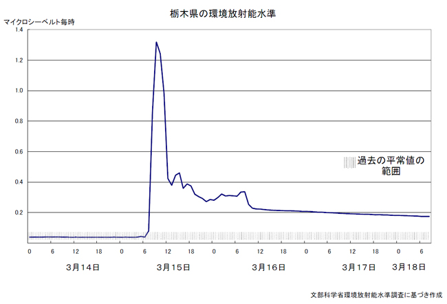 Evolucin de los ndices de radiacin en Tochigi hasta el 18/03/2011. Fuente: MEXT.